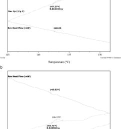 mdsc curves of a chitosan b xanthan gum  [ 850 x 1486 Pixel ]