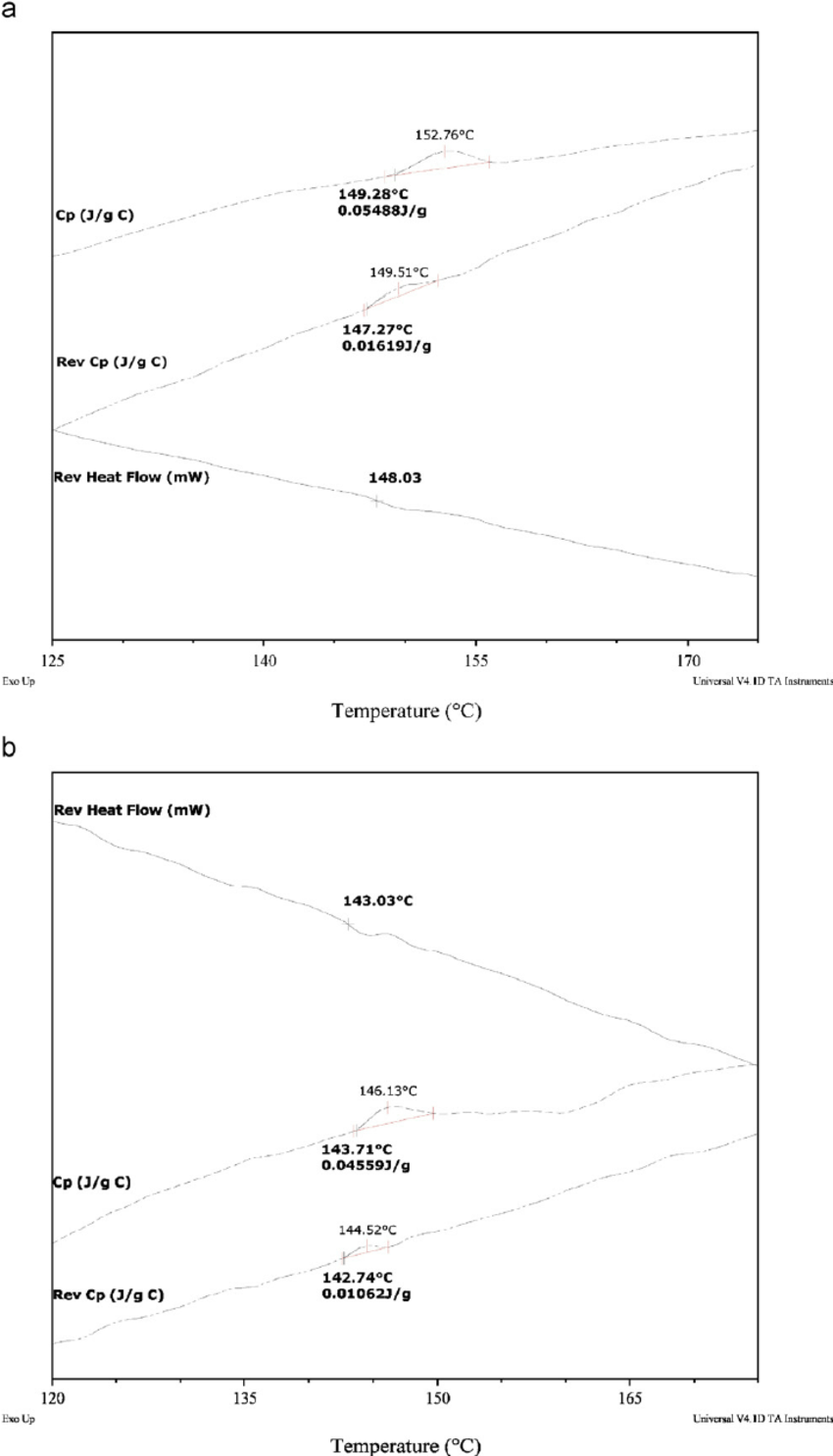 hight resolution of mdsc curves of a chitosan b xanthan gum