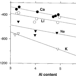Calorimetric data for oxides used in thermochemical cycles