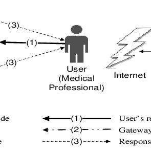 Master–slave network topology (S = slave node, M = master