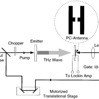 An equivalent circuit diagram of an antenna in receiving