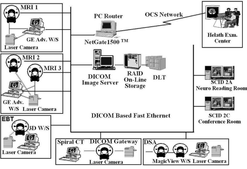 Schematic diagram of mini-PACS at Severance Hospital