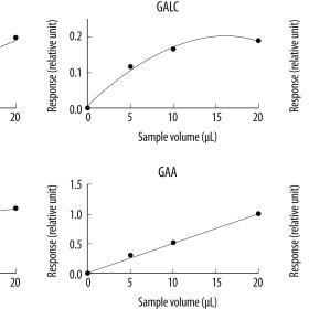 Effect of incubation time on enzyme activity