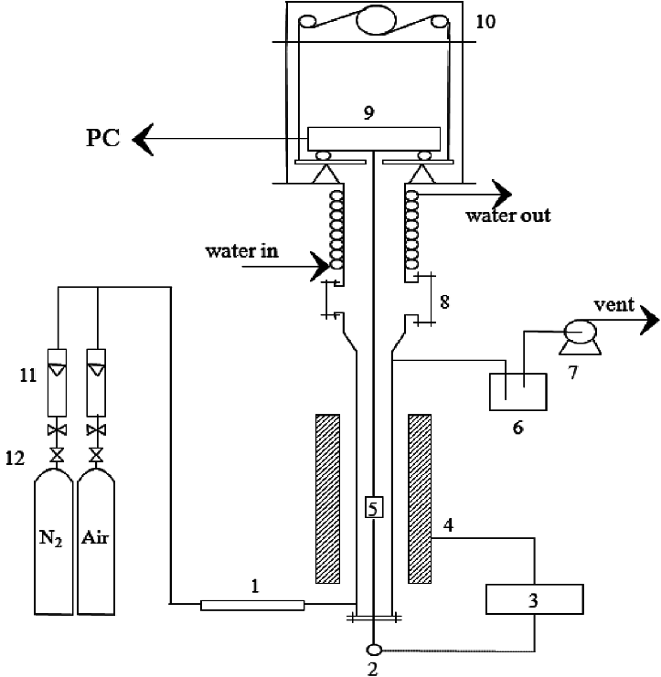 Schematic diagram of thermo-balance reactor. 1. Preheater