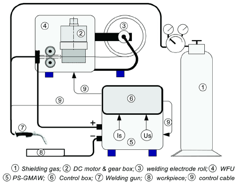 Relationship between the electrode feed-rate and welding