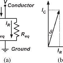 (a) Electrical insulation system equivalent circuit. (b