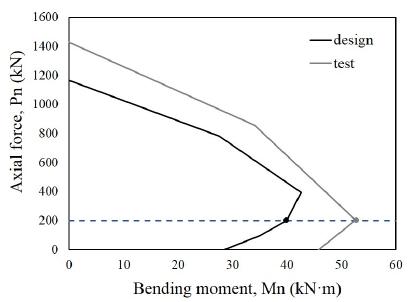 Seismic Behavior of Reinforced Concrete Moment Frames