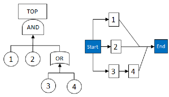 Example of a Fault Tree with equivalent Reliability Block