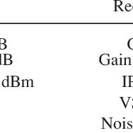 The measured signal of the hybrid digital radar FEM: (a