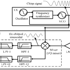 Fmcw Radar Block Diagram Mitsubishi Fuso Wiring Diagrams Of The 24ghz System Download Scientific