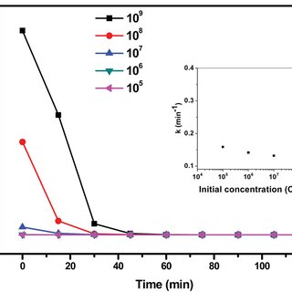 Fig. 6 UV-DRS and band gap determination of ZnO, ZnO–Ag