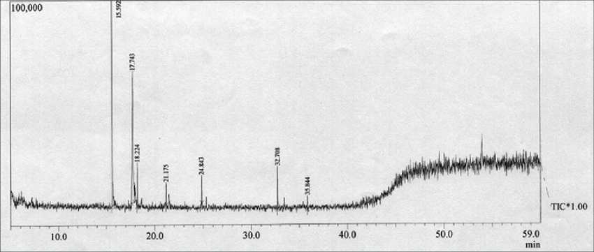 The gas chromatography-mass spectrometry spectral peaks of