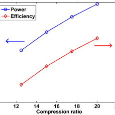 HCCI engine under compression ratio variation: (a) intake