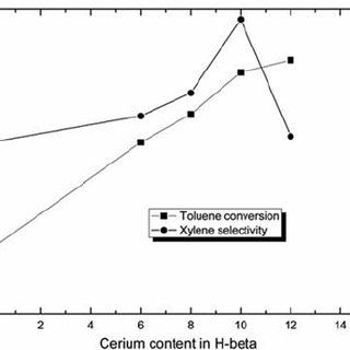(PDF) Synthesis of xylene over cerium modified large pore