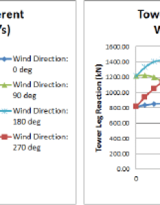 Wind direction effects on  crawler  tower crane operations also rh researchgate