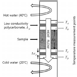 Schematic drawing of the KURT (after Kwon 외 , 2008
