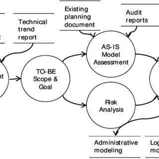 (PDF) Fundamental Strategic Approach for Gamification