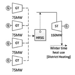 (PDF) Performance Evaluation of Combined Heat and Power