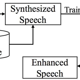 (PDF) Post-Processing Using Speech Enhancement Techniques