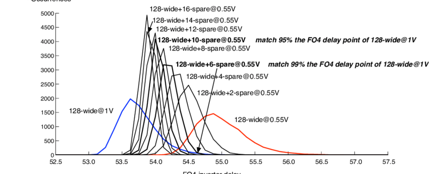 Chip delay distribution for various SIMD width and supply