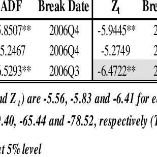 (PDF) Structural breaks, co-integration and demand for