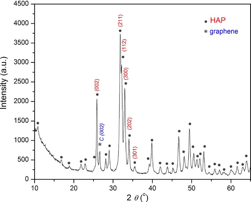 X-ray diffraction analysis pattern of hydroxyapatite