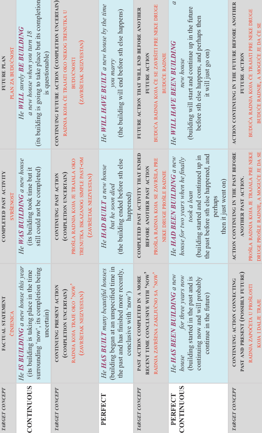 active verb tenses chart