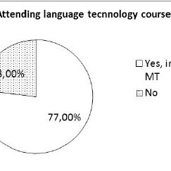 (PDF) Translation Technology as Challenge in Education an
