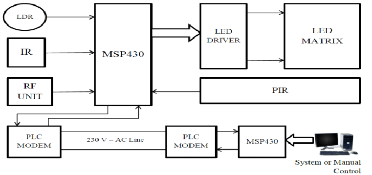Block diagram of Smart Lighting and Control using MSP430