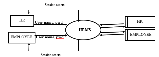 Level 1 DFD for login process The HR and the employees can