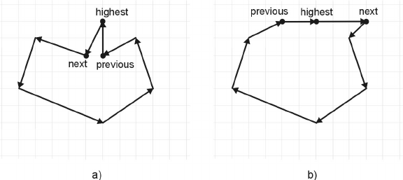 A Java Implementation of the OpenGIS™ Feature Geometry