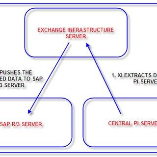 sap r 3 modules diagram smoke alarm wiring pdf design of automatic notification generation process in block data transfer from pi server to via xi link
