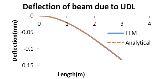 and (8) show the deflection and slope of beam respectively