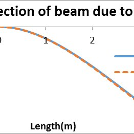 (PDF) Comparison of Deflection and slope of Cantilever