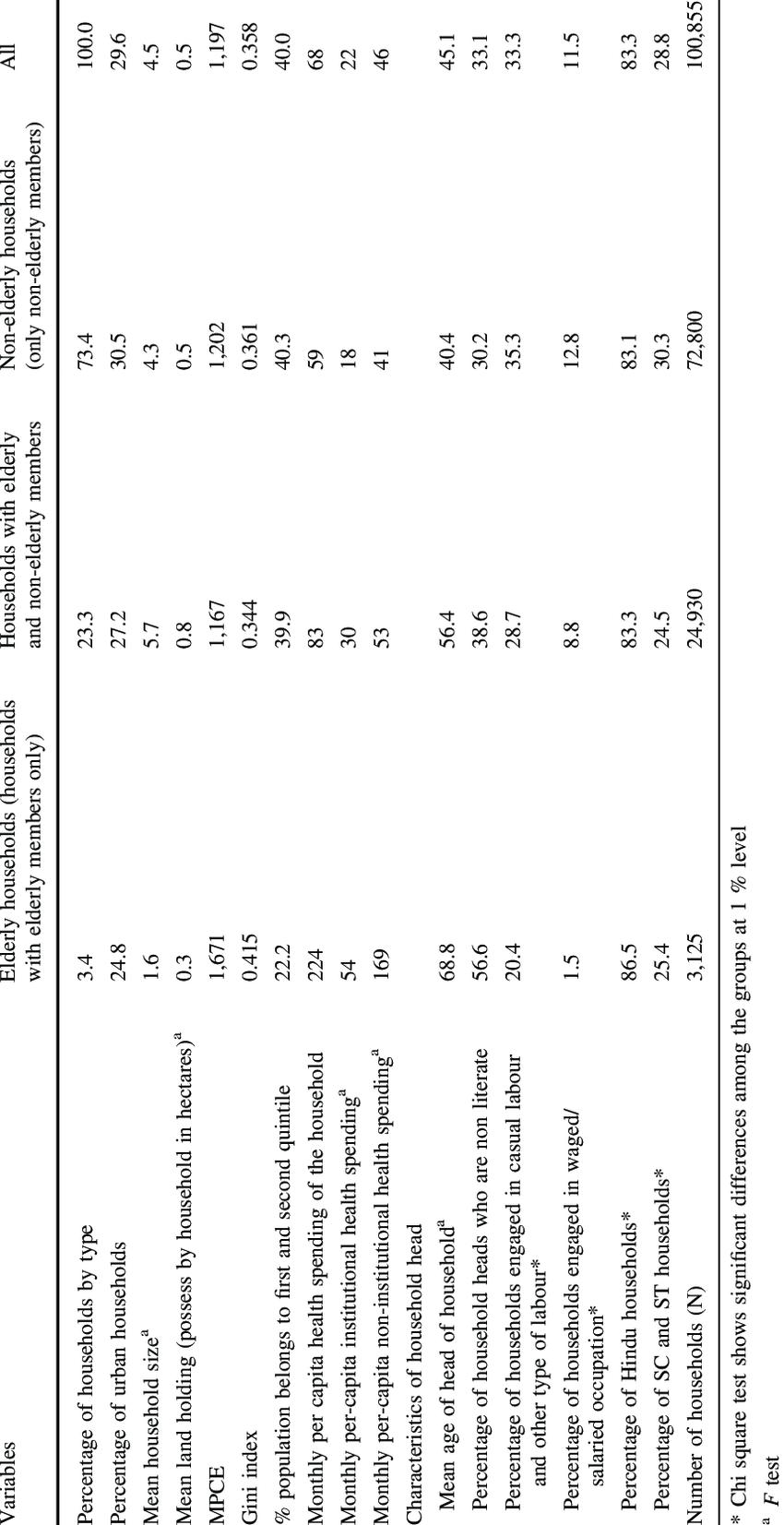 Socio-economic and demographic characteristics of elderly