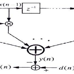 (PDF) Echo Cancellation in Audio Signal using LMS Algorithm