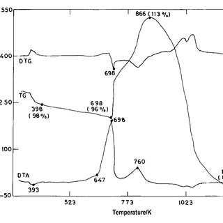 TA curves for the oxidation of chalcopyrite+sodium