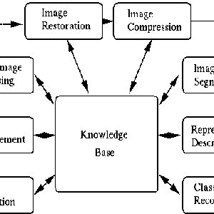 (PDF) Parallel Image Processing Techniques, Benefits and