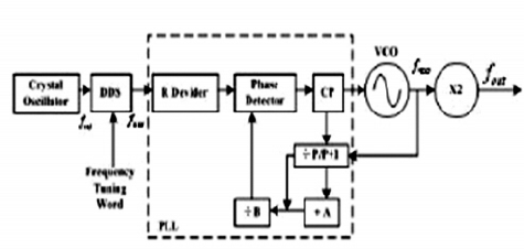 Block Diagram of the DDS