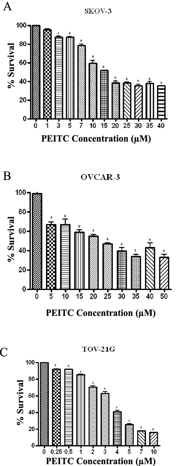 hight resolution of peitc is cytotoxic to human ovarian cancer cells effect of varying download scientific diagram