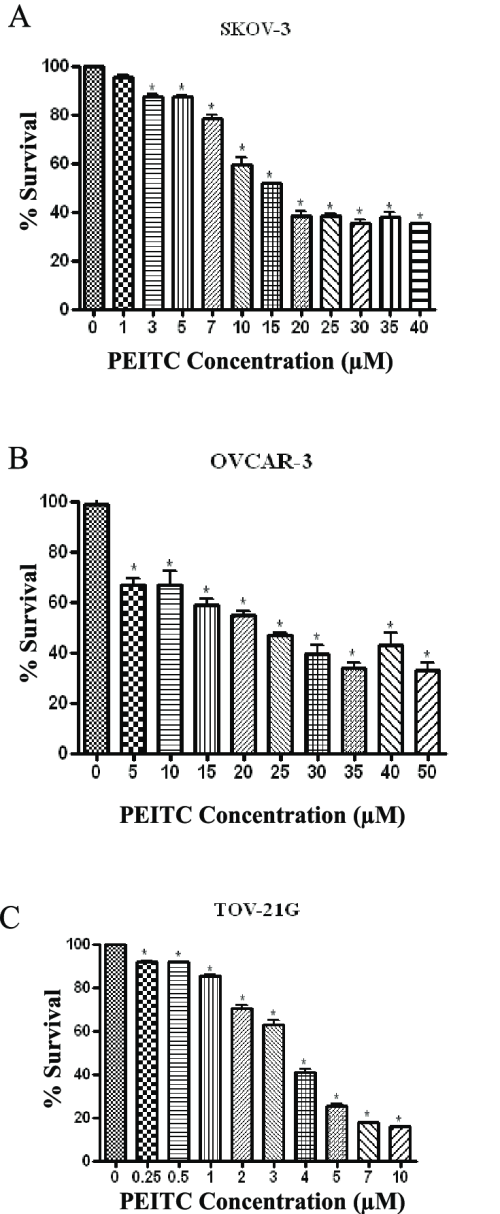 small resolution of peitc is cytotoxic to human ovarian cancer cells effect of varying download scientific diagram