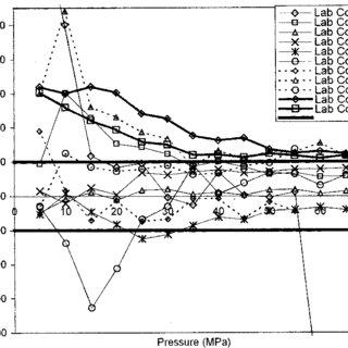 Experimental setup for the measurement using pressure dial