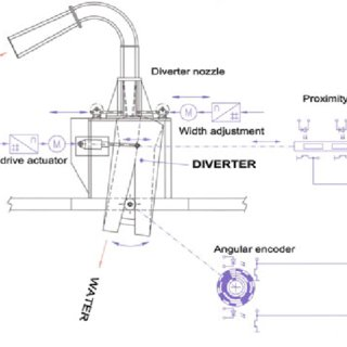 (PDF) Global Water Flow Measurement and Calibration