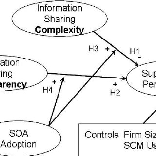 (PDF) SOA and Information Sharing in Supply Chain: 'How