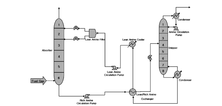 Schematic diagram of simulation modeling for aqueous