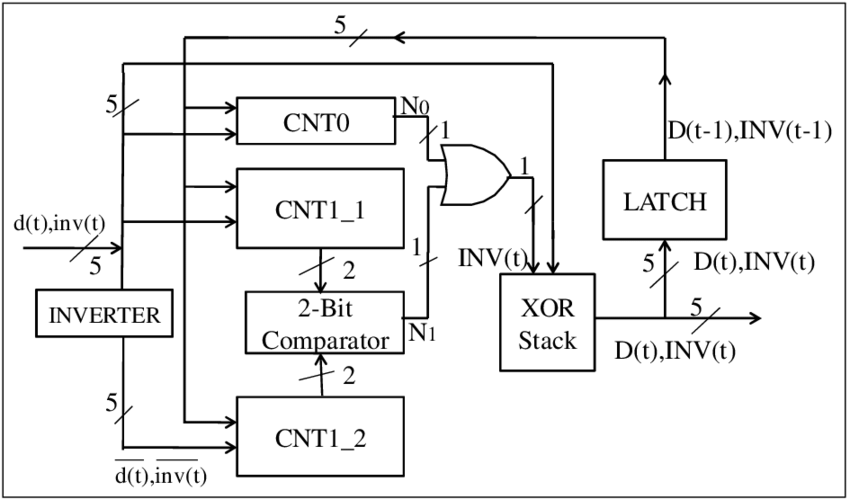 Block diagram of 5-bit bus encoder CNT0: Type-0 coupling