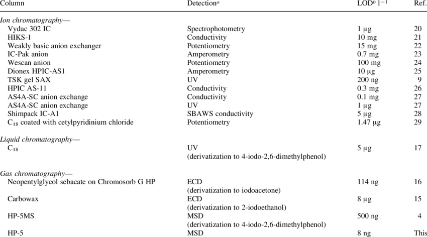 Comparison of sensitivity of chromatographic methods for