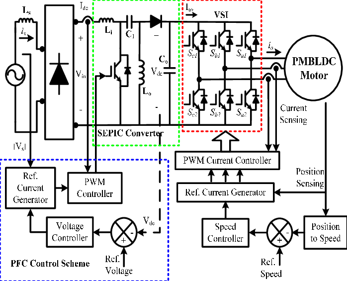 Control Schematic of PFC based SEPIC Converter fed PMBLDCM