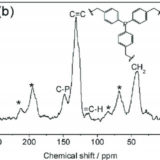 (PDF) Ultrasmall Pt Stabilized on Triphenylphosphine