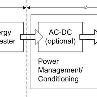 Types of ambient energy sources suitable for energy